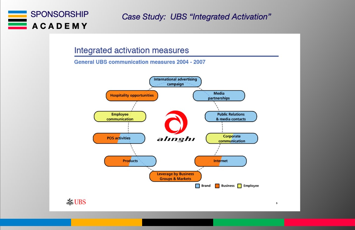 Sponsorship Mastery Integrated Activation